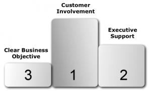 SuccessFactorsSoftwareProjects